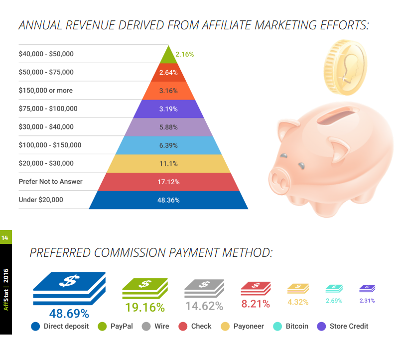 affiliate-annual-revenue-affstat-report